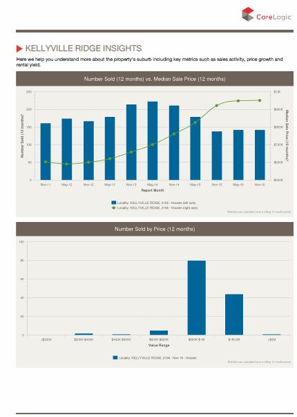 FREE RpData Property Report (Sample Page 1)